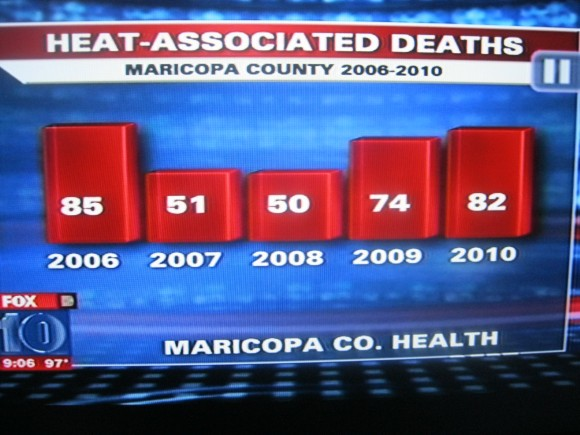 Heat related deaths in Arizona